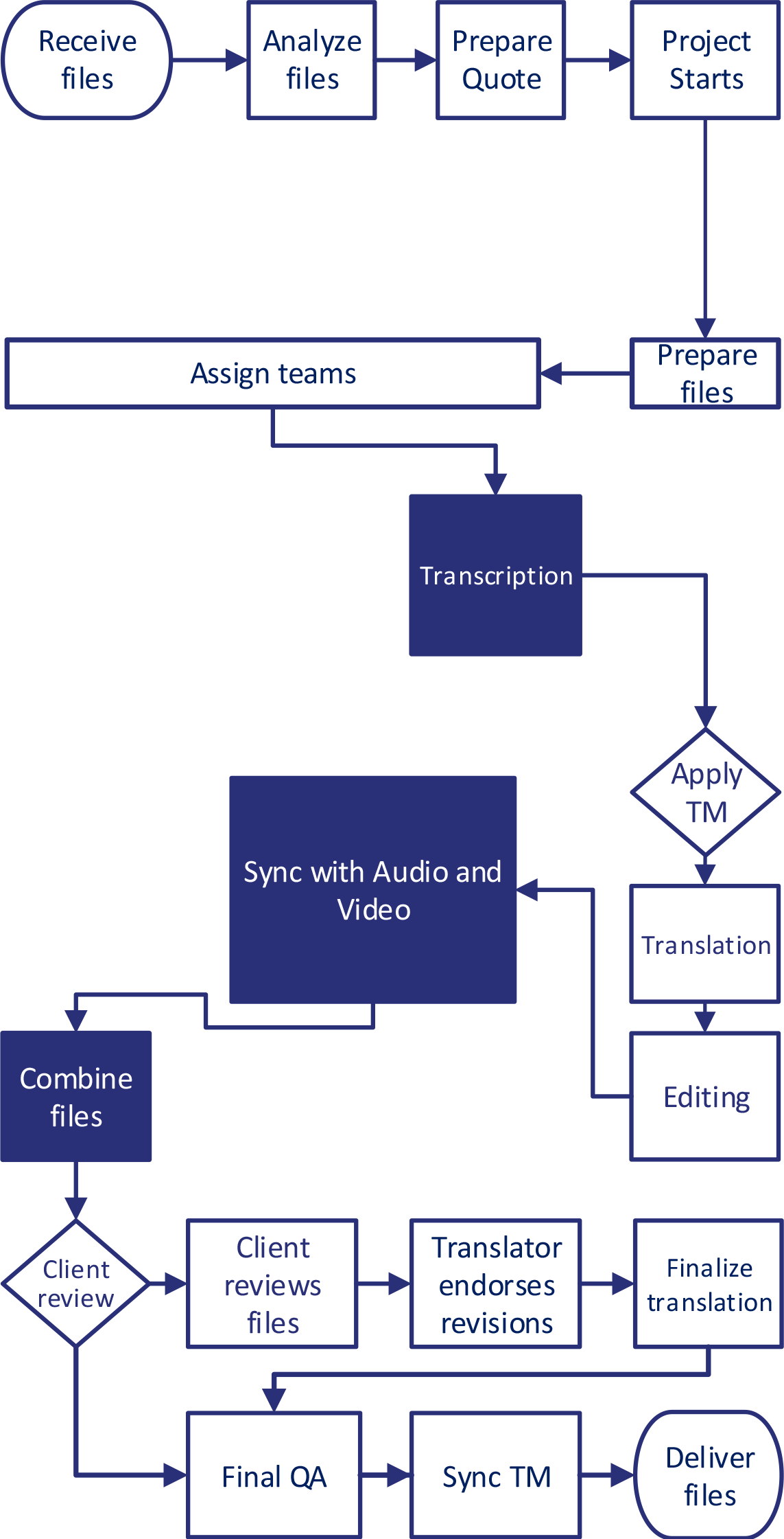 Closed-Captioning-Workflows