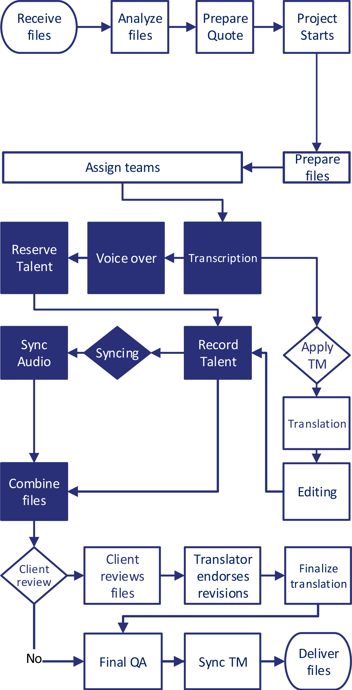 Multilingual-Voice-Over-Workflows
