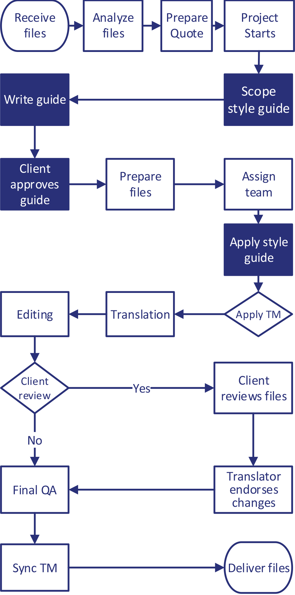 Style-Guide-Creation-Workflows
