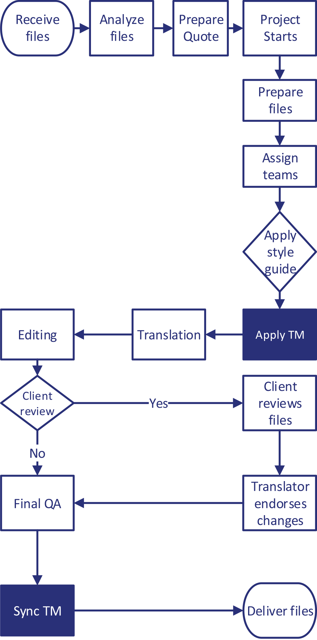 Translation-Memory-Workflows