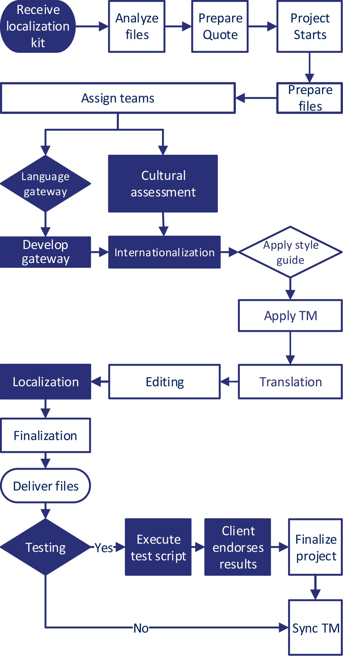 Website-Translations-Workflows