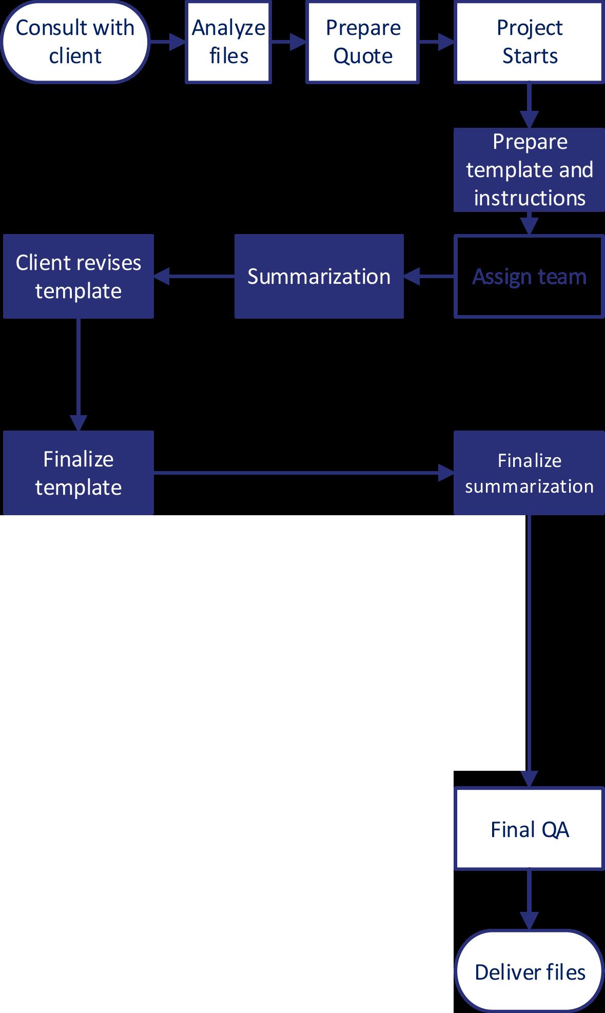 summarization-workflow