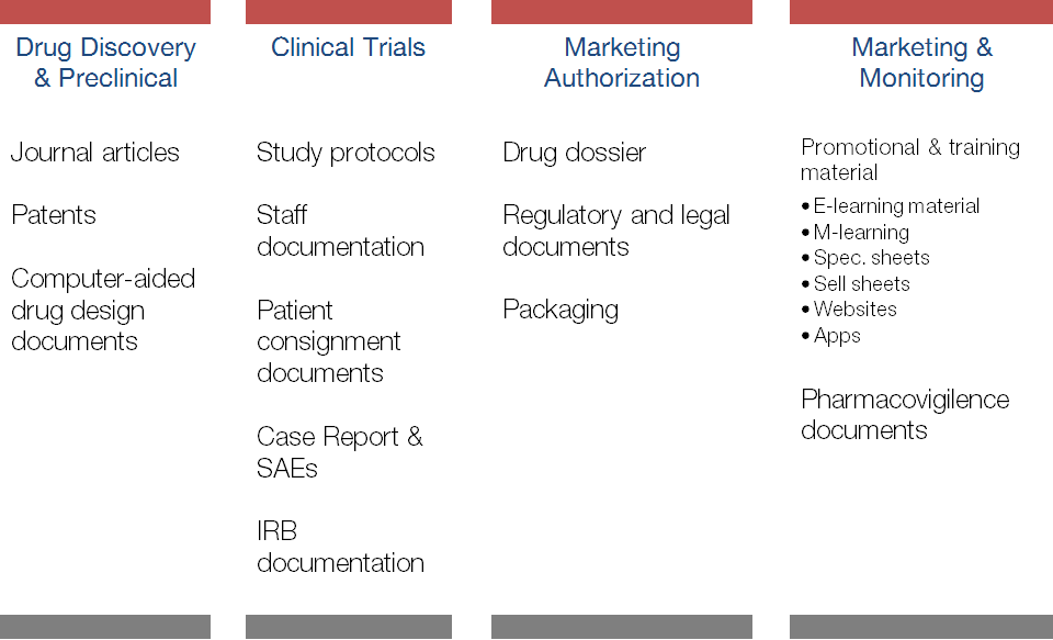 Product_Life_Cycles_for_Life_Sciences